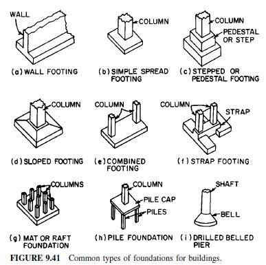 Various types of foundation House foundation types