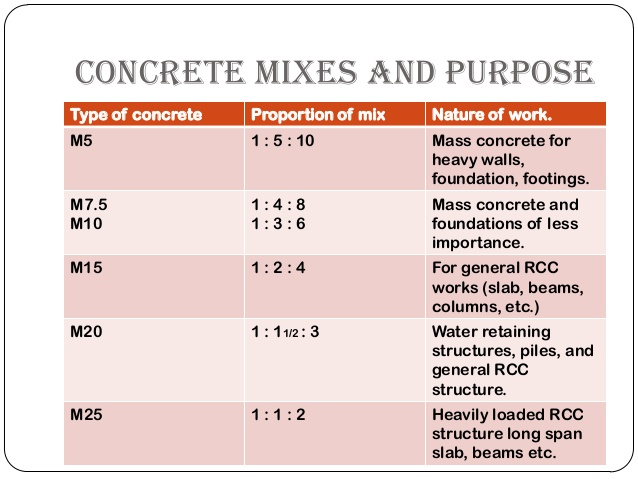 Mortar Mix Ratio : How to calculate materials for different ratio concrete