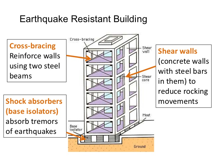 Image result for earthquake resistant design
